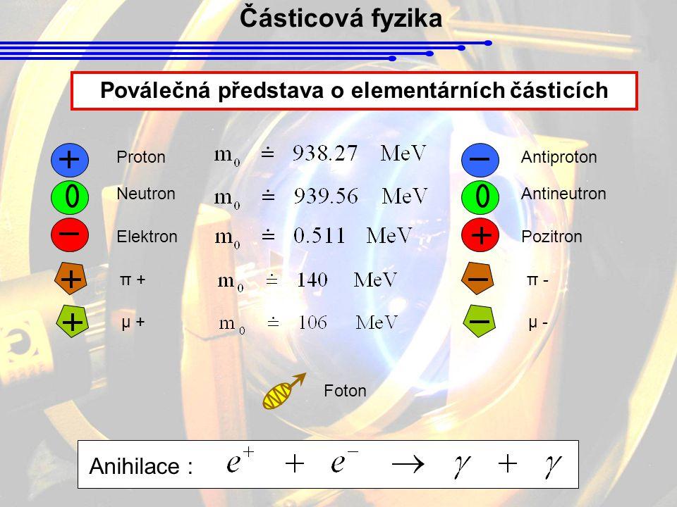 Částicová fyzika Poválečná představa o elementárních částicích Proton Neutron Elektron Antiproton Antineutron Pozitron π + π - μ + μ - Foton Anihilace