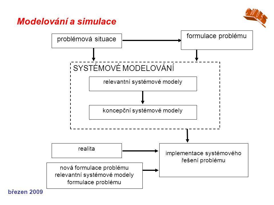 březen 2009 Modelování a simulace problémová situace realita implementace systémového řešení problému nová formulace problému relevantní systémové modely formulace problému SYSTÉMOVÉ MODELOVÁNÍ relevantní systémové modely koncepční systémové modely formulace problému