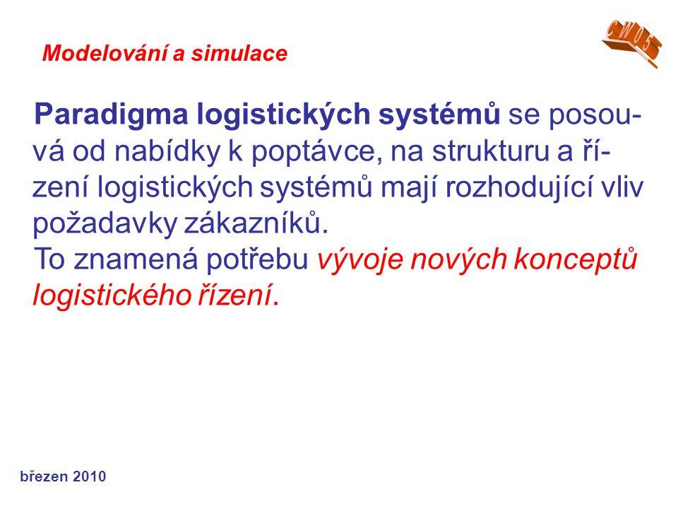 březen 2010 Paradigma logistických systémů se posou- vá od nabídky k poptávce, na strukturu a ří- zení logistických systémů mají rozhodující vliv požadavky zákazníků.