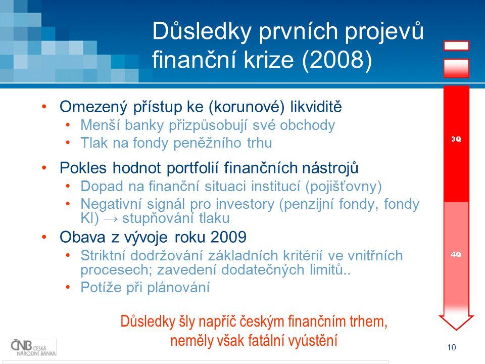 10 Důsledky prvních projevů finanční krize (2008) Omezený přístup ke (korunové) likviditě Menší banky přizpůsobují své obchody Tlak na fondy peněžního trhu Pokles hodnot portfolií finančních nástrojů Dopad na finanční situaci institucí (pojišťovny) Negativní signál pro investory (penzijní fondy, fondy KI) → stupňování tlaku Obava z vývoje roku 2009 Striktní dodržování základních kritérií ve vnitřních procesech; zavedení dodatečných limitů..
