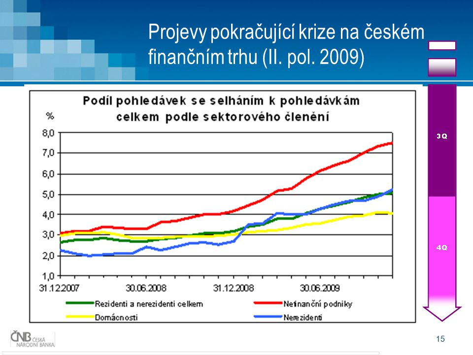 15 Projevy pokračující krize na českém finančním trhu (II. pol. 2009) Scénář vývoje krize má jasnější obrysy Zranitelnost SMEs a malých korporátů Oček