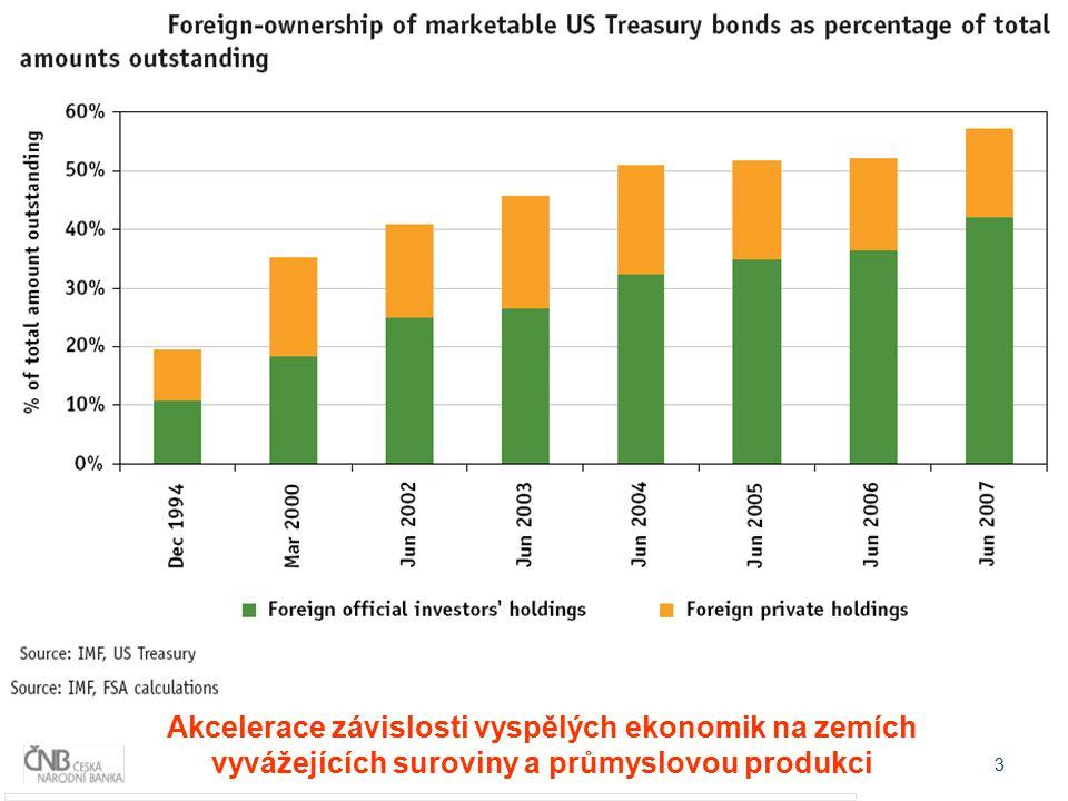 4 Rozvoj finančních inovací (I) Rostoucí zadlužení v USA: stát i ostatní subjekty Finanční instituce mají vysoký poměr celkových aktiv ke kapitálu ( leverage ratio ) Snadná dostupnost úvěrů díky asset backed securities (ABS) ABS se staly uznatelným kolaterálem na finančních trzích Prudký nárůst objemu obchodů s ABS Podpora růstu repo obchodů a obchodů s finančními deriváty Další zvyšení leverage ratios bilancí finančních institucí Finanční inovace byly podpořeny přehnaně optimistickým nazíráním na vývoj trhů a možnosti jeho vývoj předvídat/řídit