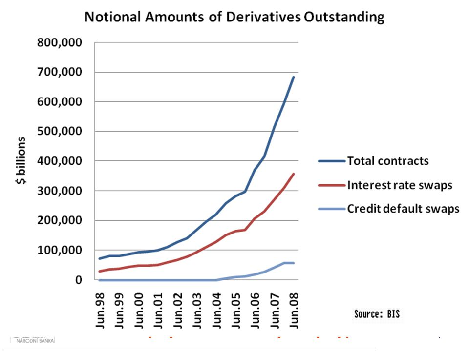 4 Rozvoj finančních inovací (I) Rostoucí zadlužení v USA: stát i ostatní subjekty Finanční instituce mají vysoký poměr celkových aktiv ke kapitálu ( l