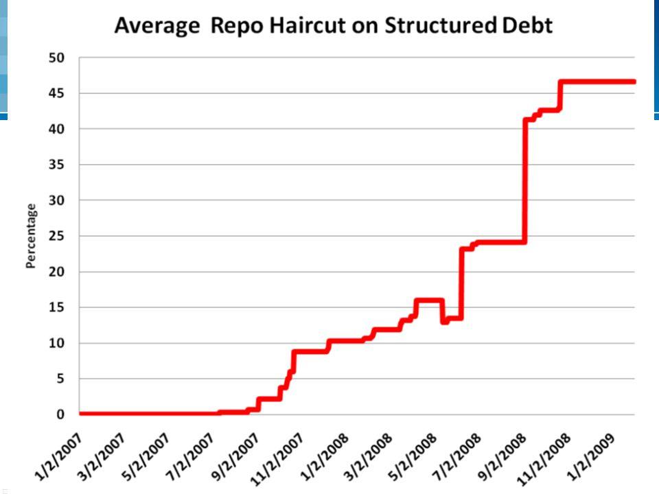 5 Spuštění finanční krize Od roku 2007 se prosazuje širší pohled na faktory determinující hodnotu ABS propad jejich cen masivní přeceňování příslušnýc