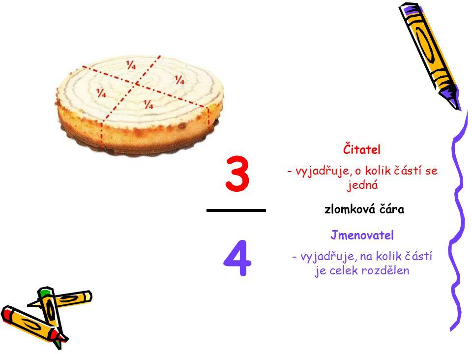 3434 Čitatel - vyjadřuje, o kolik částí se jedná Jmenovatel - vyjadřuje, na kolik částí je celek rozdělen zlomková čára