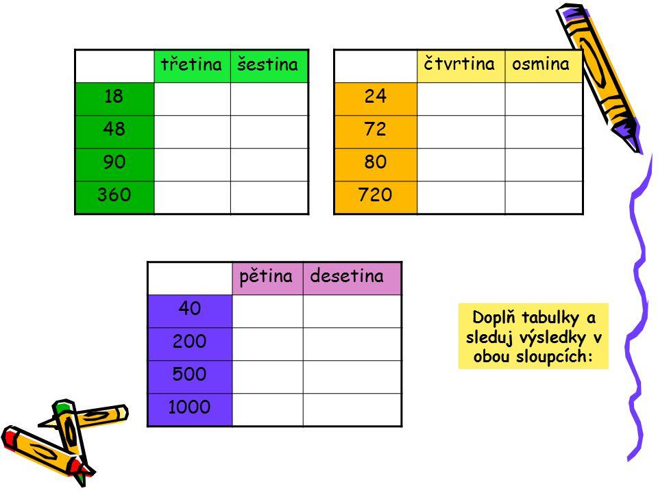 třetinašestina 18 48 90 360 čtvrtinaosmina 24 72 80 720 pětinadesetina 40 200 500 1000 Doplň tabulky a sleduj výsledky v obou sloupcích: