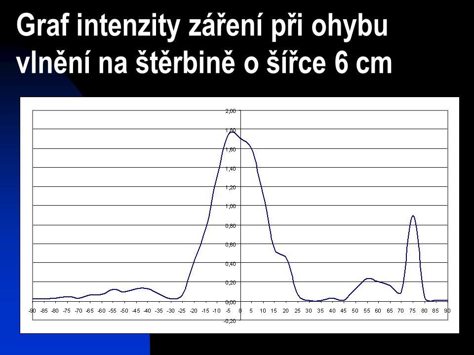 Graf intenzity záření při ohybu vlnění na štěrbině o šířce 6 cm