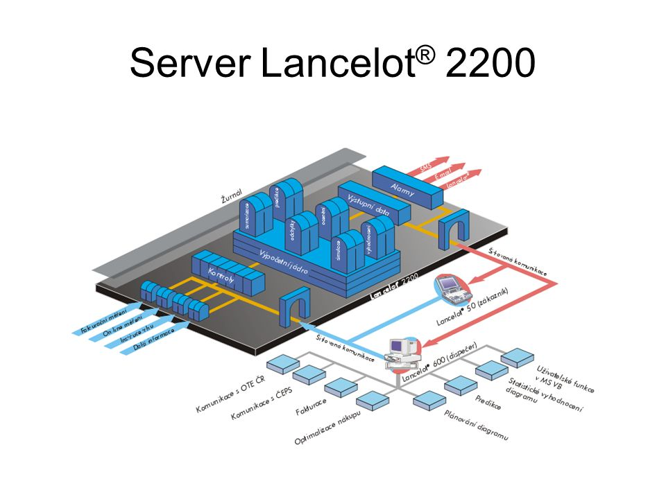 Server Lancelot ® 2200
