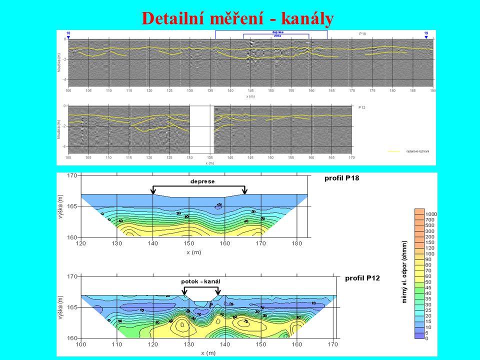 Detailní měření - kanály