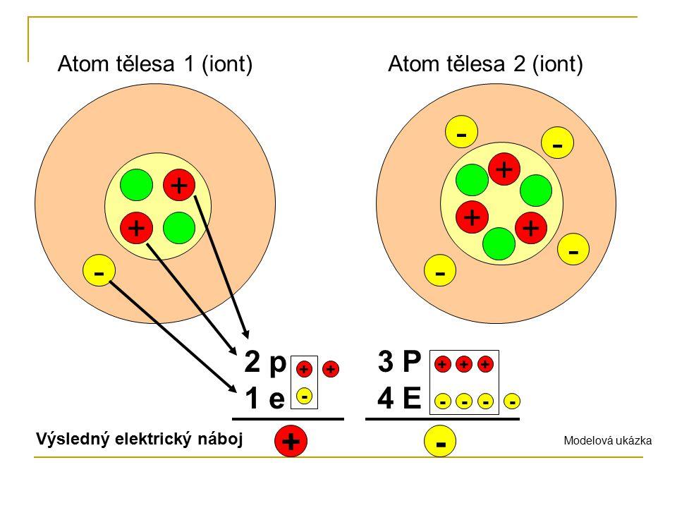 Odtržením jednoho nebo více elektronů z obalu elektricky neutrálního atomu vznikne částice s kladným elektrickým nábojem.