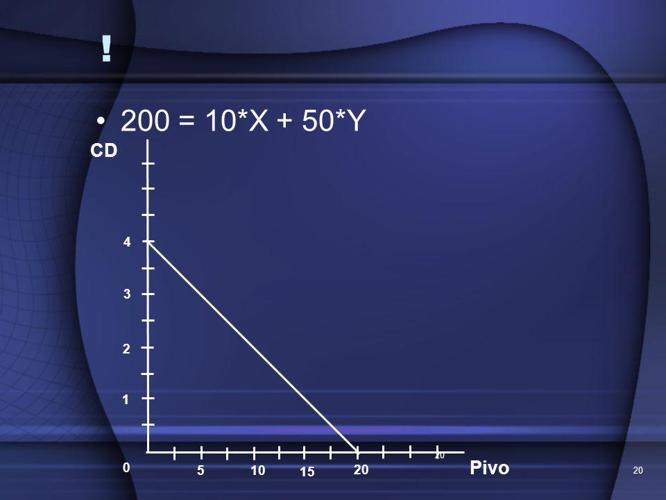 ! 200 = 10*X + 50*Y 20 CD Pivo 1 2 3 4 0 5 10 15 20