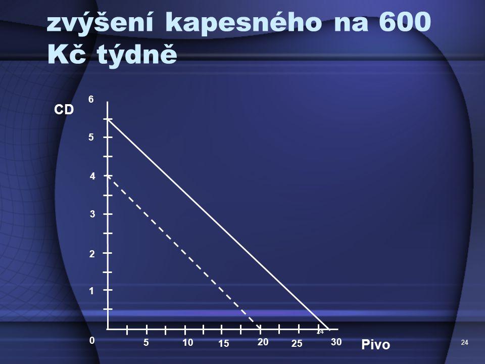 24 zvýšení kapesného na 600 Kč týdně 24 CD Pivo 1 2 3 4 0 5 10 15 20 5 6 2525 3030