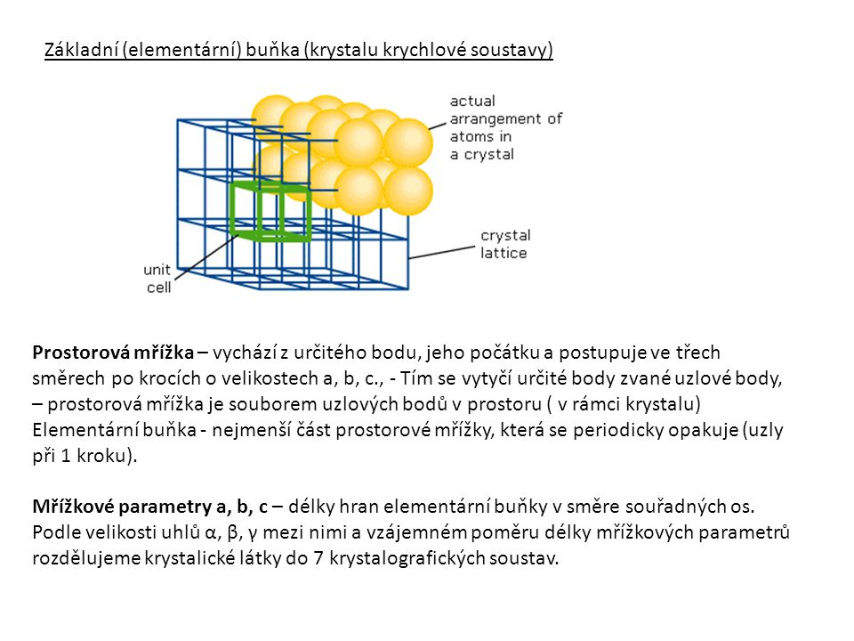 Základní (elementární) buňka (krystalu krychlové soustavy) Prostorová mřížka – vychází z určitého bodu, jeho počátku a postupuje ve třech směrech po k