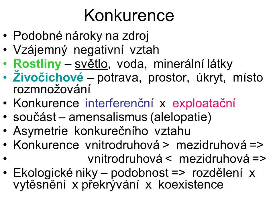 Vegetační stupně v ČR Málo závisí na veget. stupni: borovice, osika, bříza, olše, lípy
