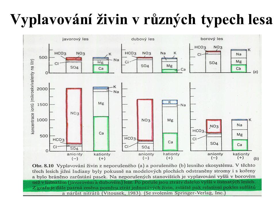 Hydrické řady HŘ – Hydrická řada: 1 – zakrslá 2 – omezená 3 – normální 4 – podmáčená (vlhká) 5 – mokrá (6 – rašelinná)
