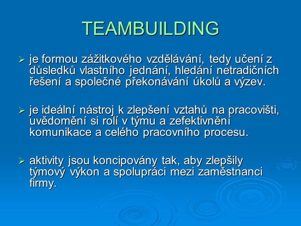 Typy teambuildingových akcí  Fun/Event - je program založený na zprostředkování nevšedního zážitku, který účastníkům přináší odreagování a zábavu a pomáhá k navození vztahů a pocitu sounáležitosti se skupinou, podporuje plynulou, efektivní komunikaci a loajalitu účastníků.