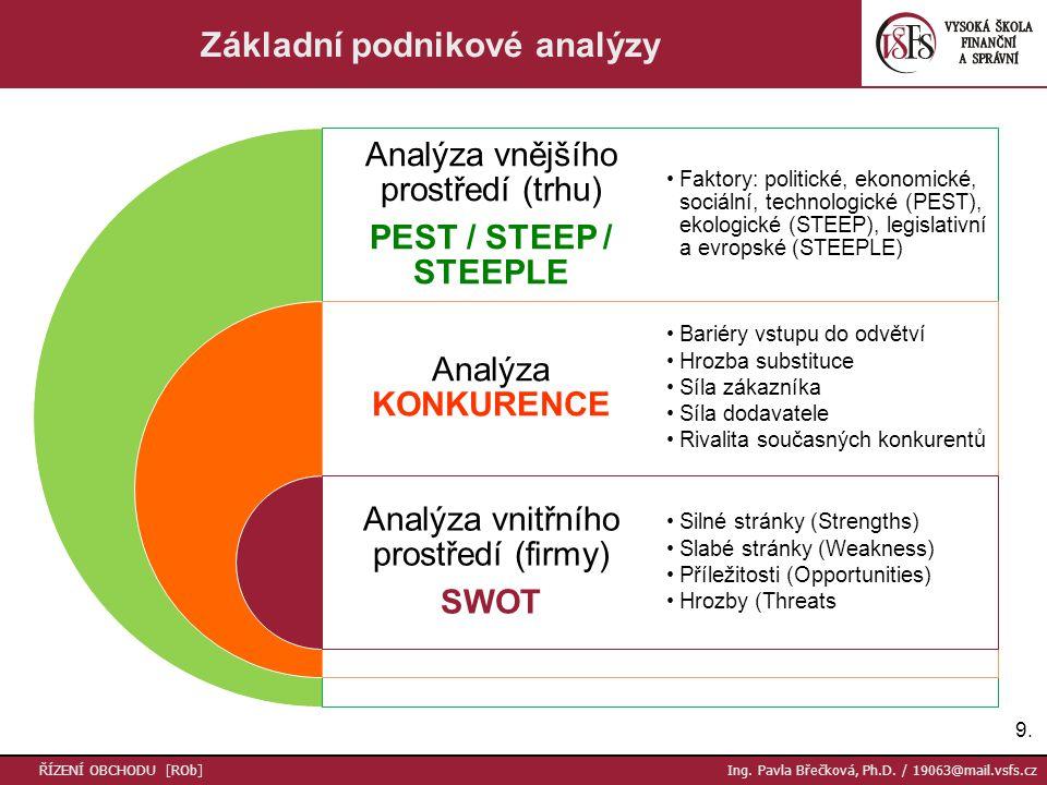 9.9. Základní podnikové analýzy Analýza vnějšího prostředí (trhu) PEST / STEEP / STEEPLE Analýza KONKURENCE Analýza vnitřního prostředí (firmy) SWOT F