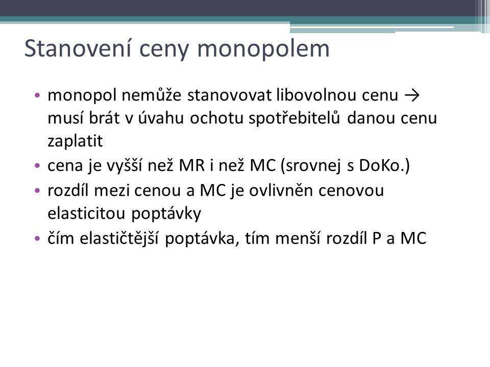 Nejednoznačnost funkčního vztahu rovnovážného výstupu a ceny P CZK/Q D1D1 MR 1 MC Q1Q1 Q D2D2 MR 2 Q2Q2 D3D3 MR 3 Q3Q3 Nabídková funkce monopolu???