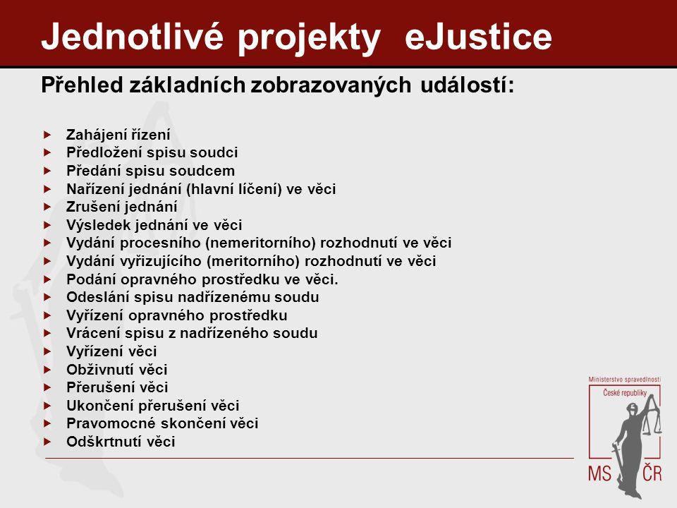 Jednotlivé projekty eJustice Přehled základních zobrazovaných událostí:  Zahájení řízení  Předložení spisu soudci  Předání spisu soudcem  Nařízení