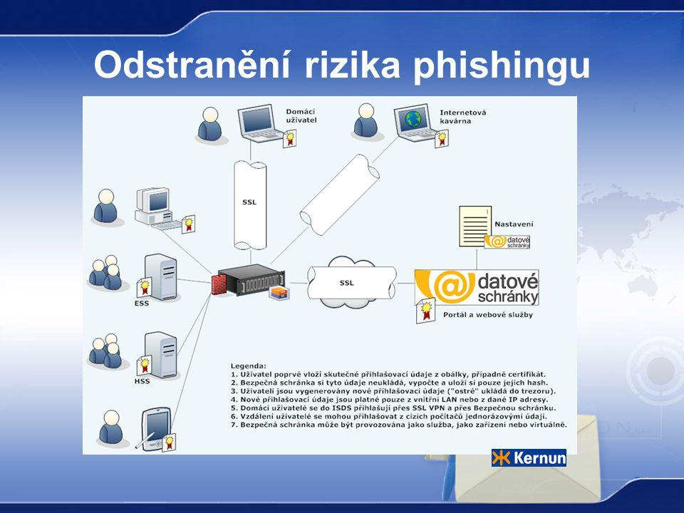 Odstranění rizika phishingu