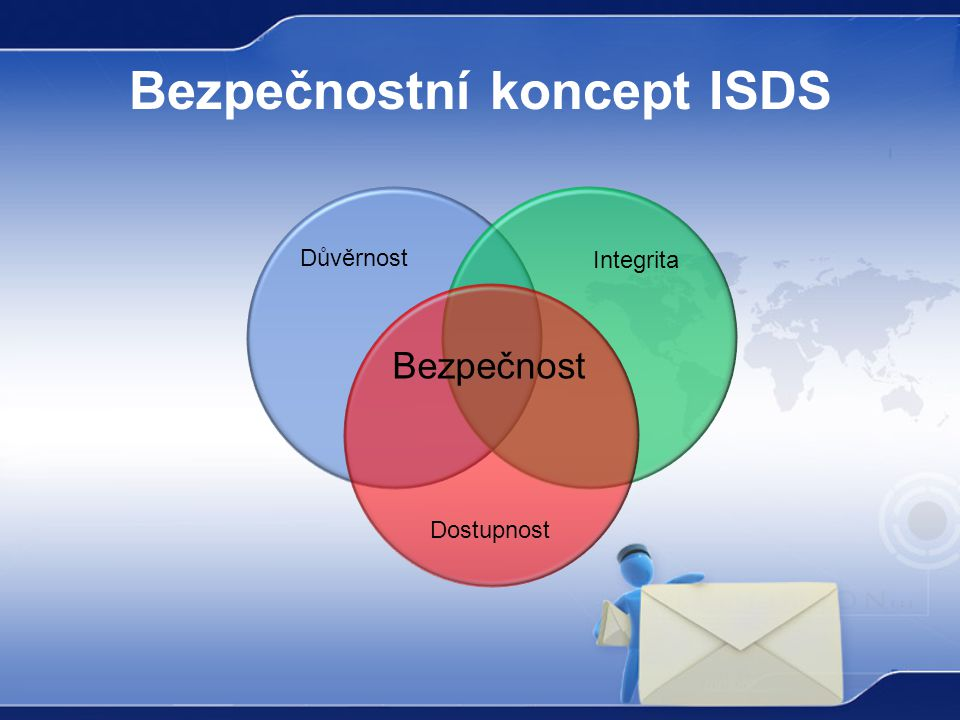 Bezpečnostní koncept ISDS Důvěrnost Integrita Dostupnost Bezpečnost