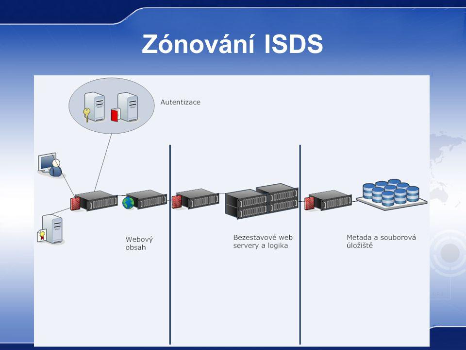 Zónování ISDS