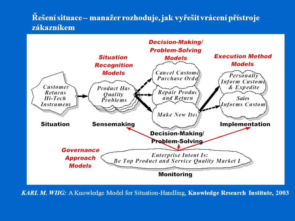 Řešení situace – manažer rozhoduje, jak vyřešit vrácení přístroje zákazníkem KARL M. WIIG: A Knowledge Model for Situation-Handling, Knowledge Researc