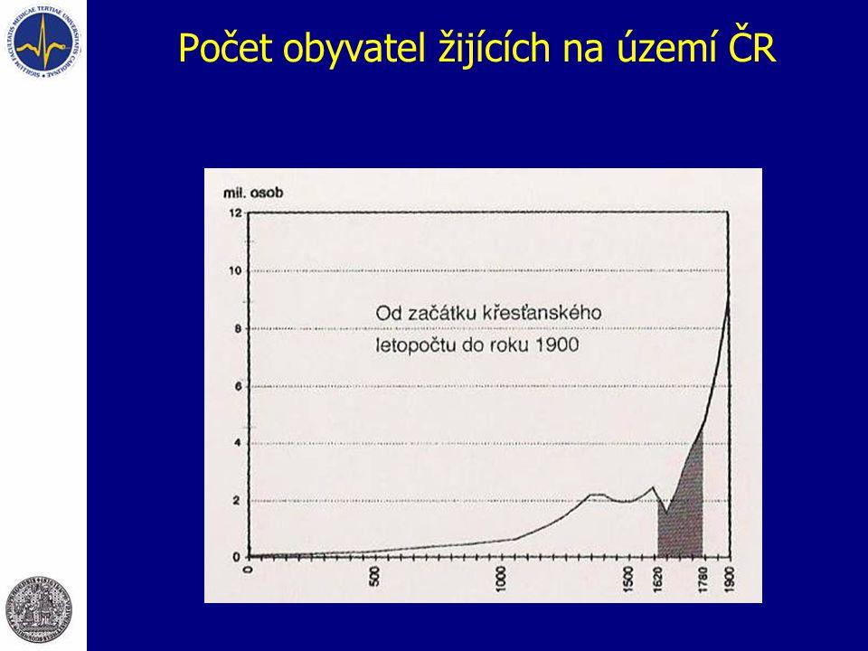 Počet obyvatel žijících na území ČR