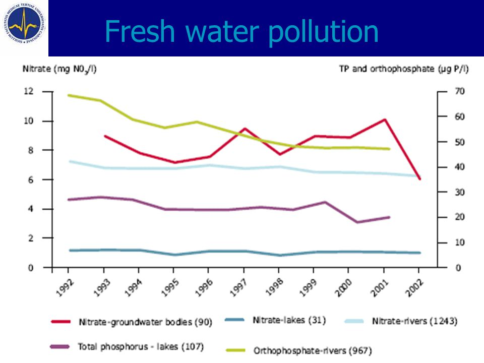 Fresh water pollution