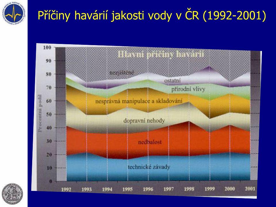 Příčiny havárií jakosti vody v ČR (1992-2001)
