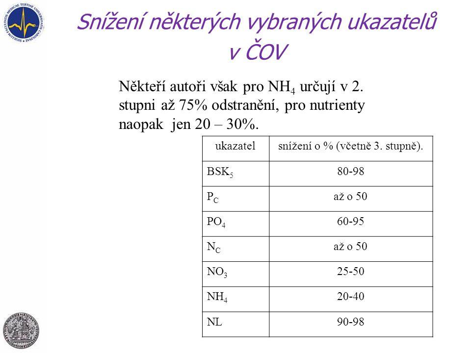 Snížení některých vybraných ukazatelů v ČOV ukazatelsnížení o % (včetně 3. stupně). BSK 5 80-98 PCPC až o 50 PO 4 60-95 NCNC až o 50 NO 3 25-50 NH 4 2