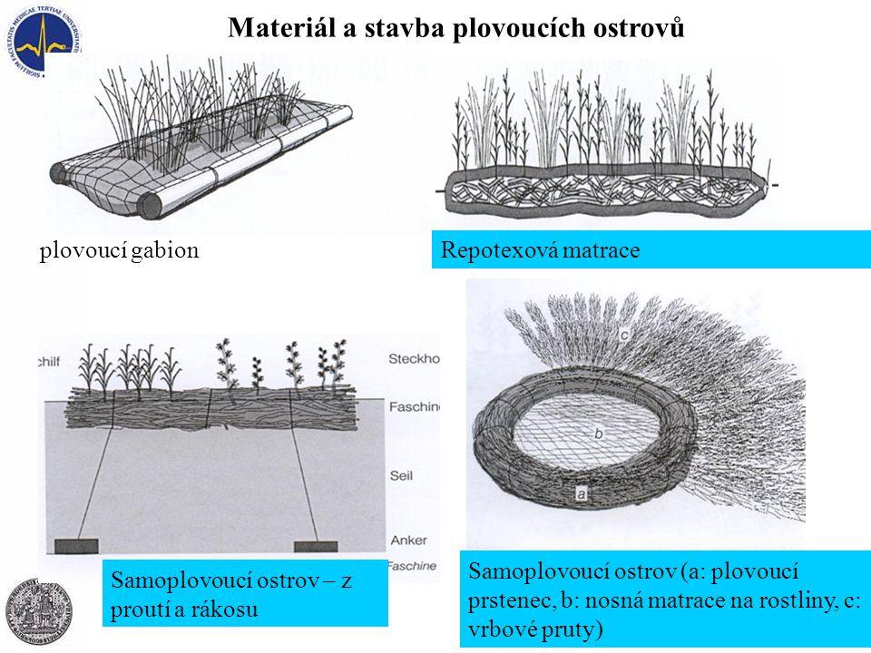 Repotexová matrace Materiál a stavba plovoucích ostrovů plovoucí gabion Samoplovoucí ostrov (a: plovoucí prstenec, b: nosná matrace na rostliny, c: vr