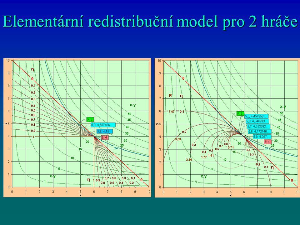 Elementární redistribuční model pro 2 hráče