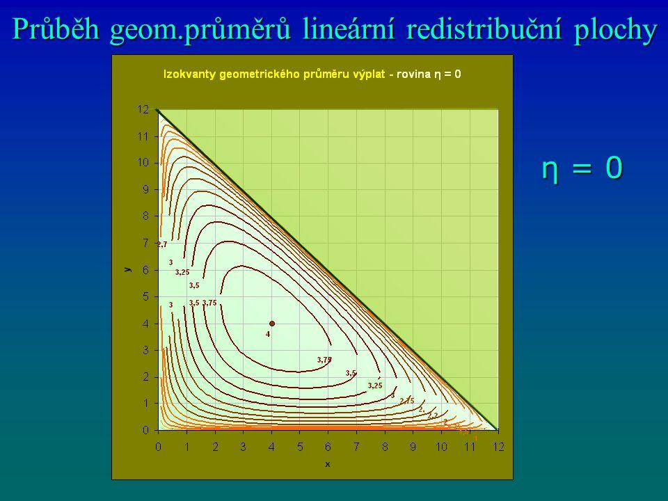 Průběh geom.průměrů lineární redistribuční plochy η = 0