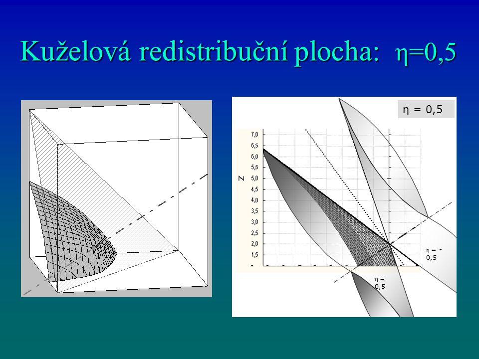 Redistribuční kužel η = 1 η= 0,5 1 < η < 0 109° < α < 180° η = 0,5 α = 146° 1 < η < 0 109° < α < 180° η = 0,5 α = 146°