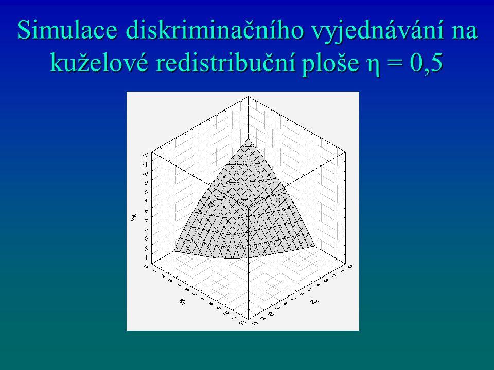 Simulace diskriminačního vyjednávání na kuželové redistribuční ploše η = 0,5