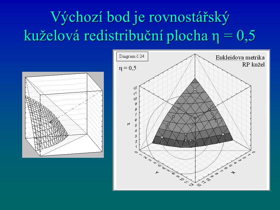 Výchozí bod je rovnostářský kuželová redistribuční plocha η = 0,5