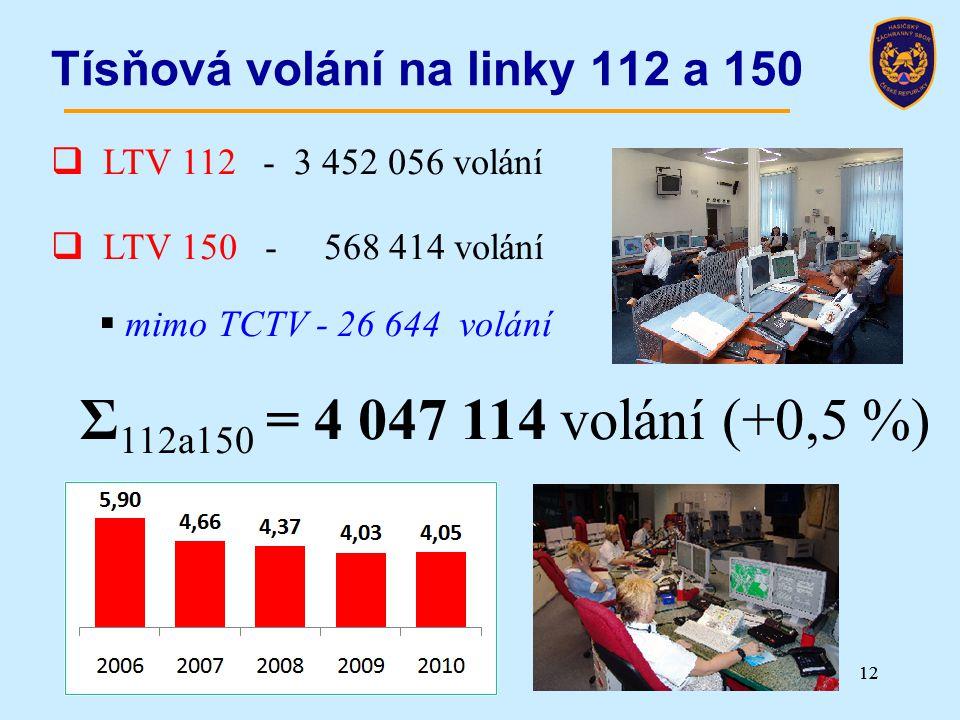 12 Tísňová volání na linky 112 a 150  LTV 112 - 3 452 056 volání  LTV 150 - 568 414 volání  mimo TCTV - 26 644 volání Σ 112a150 = 4 047 114 volání