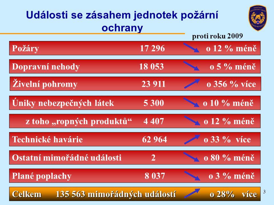 Záchranné a likvidační práce  Hasiči bylo: o provedeno 15 674 zásahů, o nasazeno 9 323 hasičů, z toho 2 125 z HZS ČR, o nasazeno 3 372 jednotek PO.