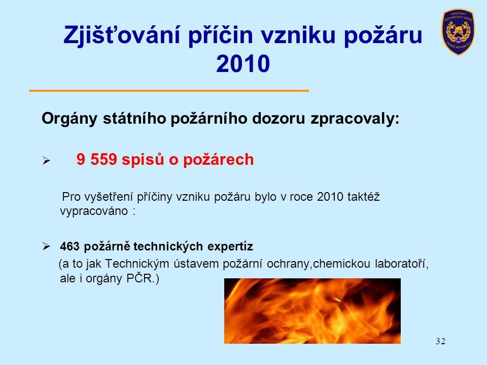 Zjišťování příčin vzniku požáru 2010 Orgány státního požárního dozoru zpracovaly:  9 559 spisů o požárech Pro vyšetření příčiny vzniku požáru bylo v