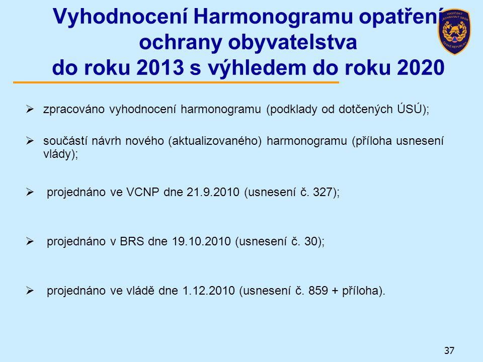 Vyhodnocení Harmonogramu opatření ochrany obyvatelstva do roku 2013 s výhledem do roku 2020  zpracováno vyhodnocení harmonogramu (podklady od dotčený