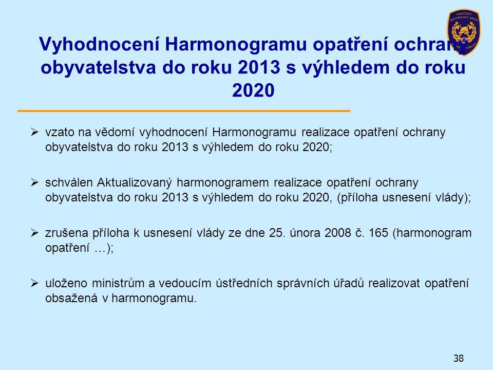 Vyhodnocení Harmonogramu opatření ochrany obyvatelstva do roku 2013 s výhledem do roku 2020  vzato na vědomí vyhodnocení Harmonogramu realizace opatř