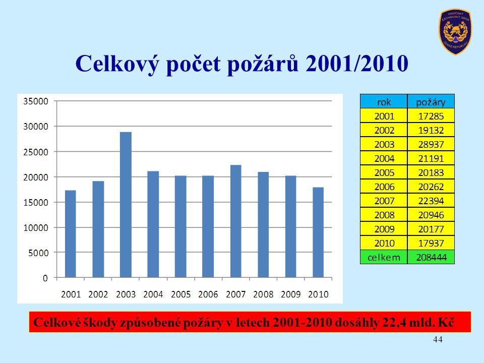 Celkový počet požárů 2001/2010 44 Celkové škody způsobené požáry v letech 2001-2010 dosáhly 22,4 mld. Kč