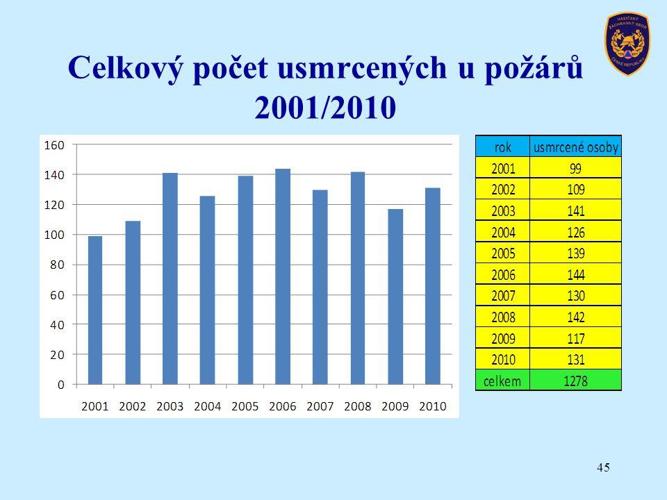 Celkový počet usmrcených u požárů 2001/2010 45