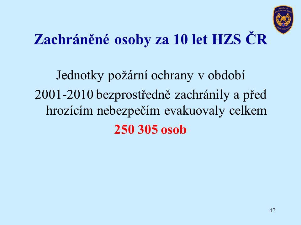Zachráněné osoby za 10 let HZS ČR Jednotky požární ochrany v období 2001-2010 bezprostředně zachránily a před hrozícím nebezpečím evakuovaly celkem 25