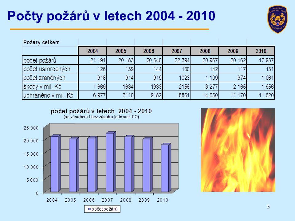 55 Počty požárů v letech 2004 - 2010