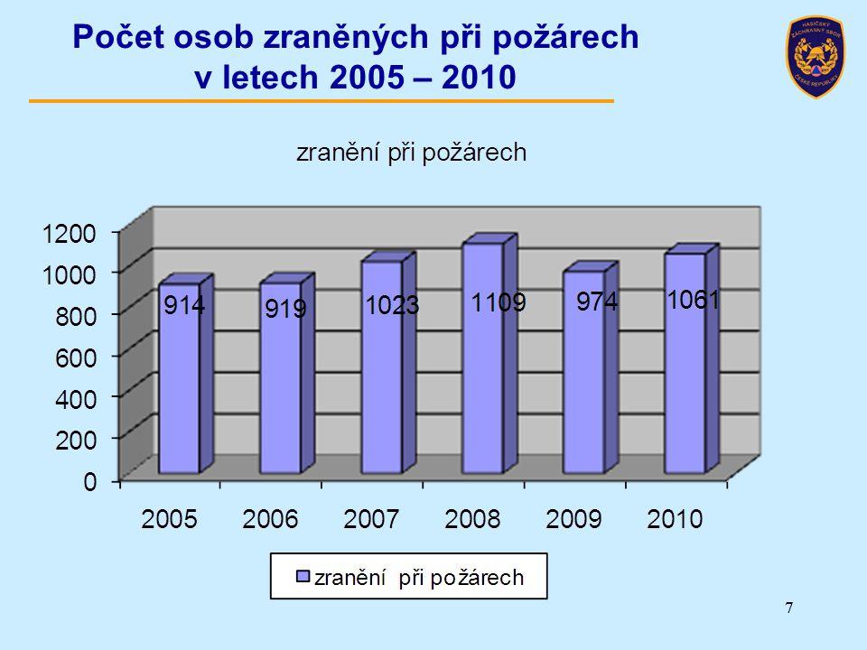 77 Počet osob zraněných při požárech v letech 2005 – 2010