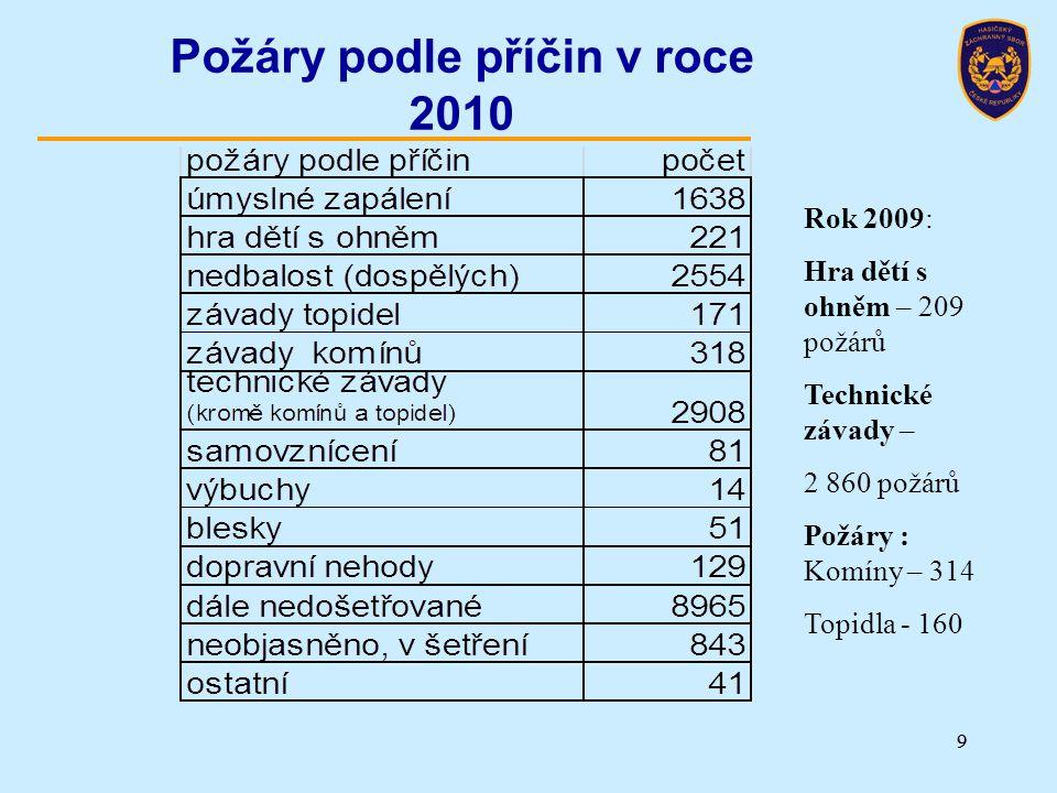 Personální stavy HZS ČR K 31.12.