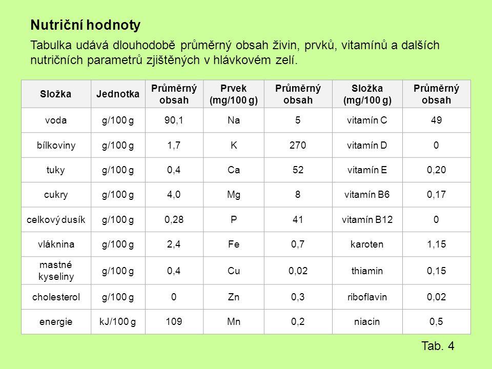 Nutriční hodnoty Tabulka udává dlouhodobě průměrný obsah živin, prvků, vitamínů a dalších nutričních parametrů zjištěných v hlávkovém zelí. SložkaJedn