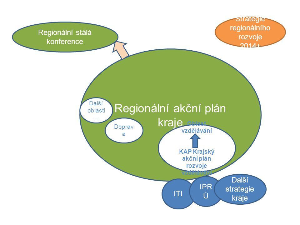 Regionální stálá konference Regionální akční plán kraje ITI IPR Ú Strategie regionálního rozvoje 2014+ Oblast vzdělávání KAP Krajský akční plán rozvoje vzdělávání Doprav a Další oblasti … Další strategie kraje